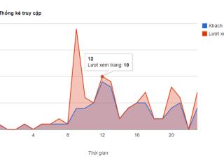 Truy xuất dữ liệu Google Analytics API trong Laravel
